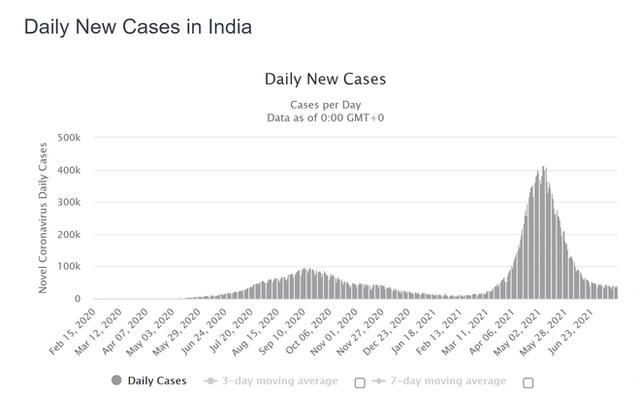 Điều gì đưa Ấn Độ ra khỏi địa ngục Covid-19 dù tỉ lệ tiêm chủng rất thấp: Công thức hóa ra vô cùng quen thuộc - Ảnh 1.