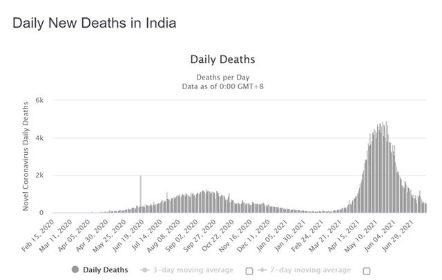 Điều gì đưa Ấn Độ ra khỏi địa ngục Covid-19 dù tỉ lệ tiêm chủng rất thấp: Công thức hóa ra vô cùng quen thuộc - Ảnh 2.