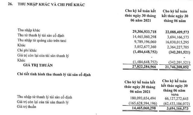 Vinasun lỗ 67 tỷ đồng trong quý 2/2021, đánh dấu chuỗi 6 quý thua lỗ liên tiếp - Ảnh 2.