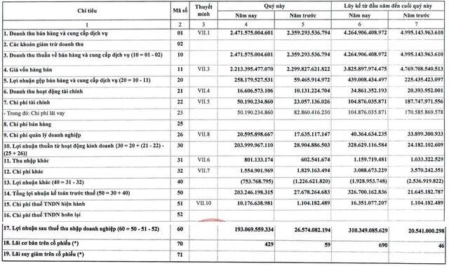 Nhiệt điện Quảng Ninh (QTP): Quý 2 lãi 193 tỷ đồng, cao gấp 7 lần cùng kỳ năm trước - Ảnh 1.