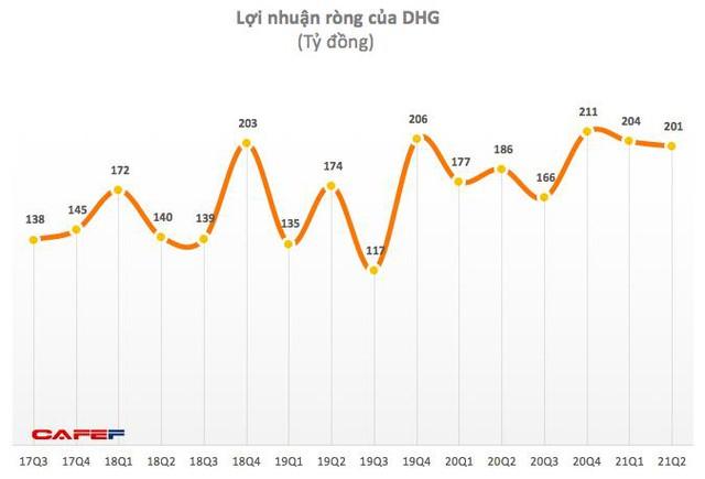 Dược Hậu Giang (DHG): 6 tháng lãi 405 tỷ đồng, tăng 12% so với cùng kỳ 2020 - Ảnh 1.