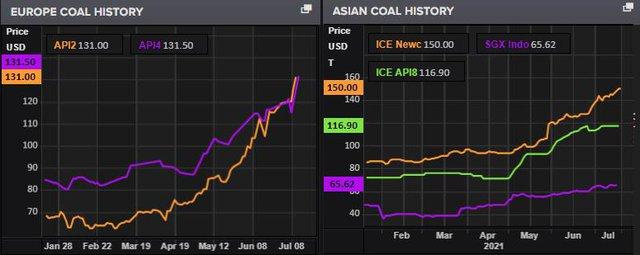 Thị trường than đá tăng nhiệt, giá cao nhất nhiều tháng - Ảnh 1.