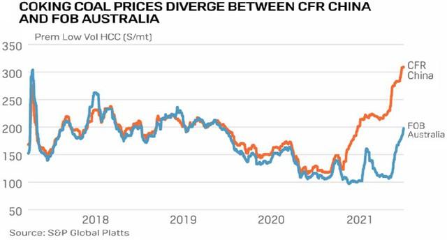 Thị trường than đá tăng nhiệt, giá cao nhất nhiều tháng - Ảnh 4.