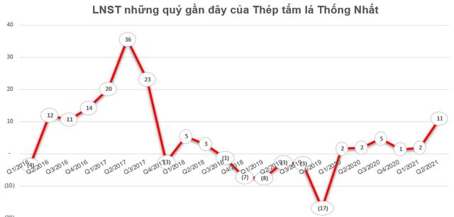 Thép tấm lá Thống Nhất (TNS) báo lãi quý 2 gấp 6 lần cùng kỳ, vượt xa kế hoạch lợi nhuận cả năm - Ảnh 2.