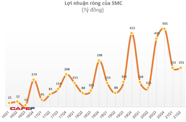 Ghi nhận lợi nhuận từ bán giao đất nền và phân khu chung cư, Phát Đạt (PDR) báo lãi 6 tháng đạt 502 tỷ đồng, tăng 80% so với cùng kỳ - Ảnh 2.