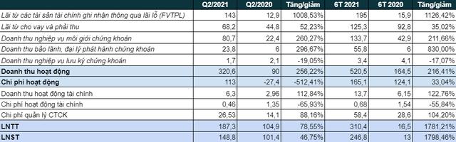 Chứng khoán Rồng Việt (VDSC) báo lãi 6 tháng gấp 19 lần cùng kỳ 2020, vượt 72% kế hoạch năm - Ảnh 1.