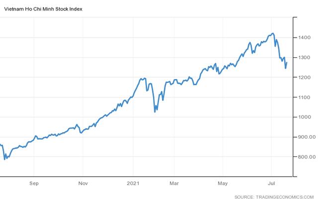 Góc nhìn CTCK: Chưa đủ cơ sở khẳng định thị trường đã tạo đáy, VN-Index rung lắc mạnh khi hướng tới vùng 1.300 điểm - Ảnh 1.