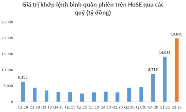 Dư nợ cho vay tại các CTCK lập kỷ lục 145.000 tỷ đồng vào cuối quý 2, SSI lần đầu vượt dư nợ Mirae Asset sau 2 năm - Ảnh 1.