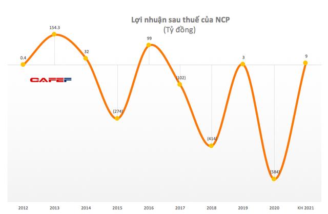 Nhiệt điện Cẩm Phả (NCP): Bất ngờ có lãi 58 tỷ đồng sau 4 quý thua lỗ liên tiếp - Ảnh 1.