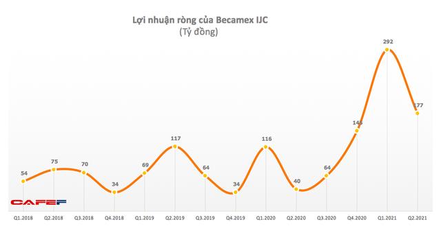 Thu hàng trăm tỷ doanh thu BĐS, quý 2 Becamex IJC lãi 77 tỷ đồng gấp hơn 4 lần cùng kỳ - Ảnh 1.