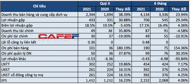 Vĩnh Hoàn lãi ròng quý 2/2021 đạt 261 tỷ đồng, tăng 16% cùng kỳ năm trước và cao nhất trong 7 quý trở lại đây - Ảnh 1.