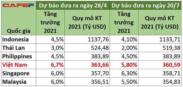 ADB thay đổi dự báo tăng trưởng cho Việt Nam và Singapore, khoảng cách GDP lại được rút ngắn - Ảnh 1.