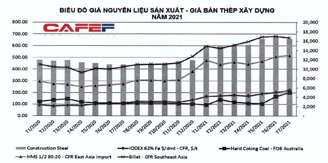 Hiệp hội Thép: Nếu tăng thuế xuất khẩu phôi thép và giảm thuế nhập khẩu thép thành phẩm, một số nhà sản xuất thép trong nước có thể phá sản - Ảnh 1.
