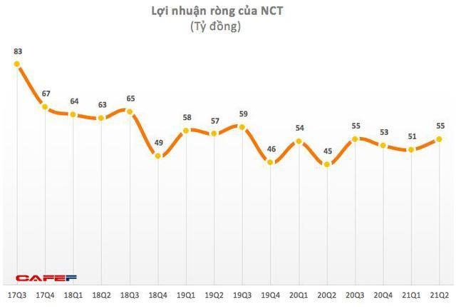 Bất chấp dịch bệnh Covid – 19, Noibai Cargo (NCT) vẫn có lãi tăng trưởng trong quý 2 - Ảnh 1.