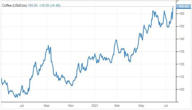 Giá cà phê thế giới tăng vọt, dự báo sẽ còn tăng tiếp - Ảnh 1.