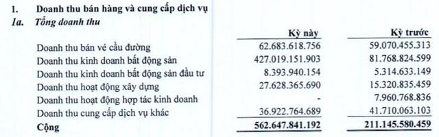Thu hàng trăm tỷ doanh thu BĐS, quý 2 Becamex IJC lãi 77 tỷ đồng gấp hơn 4 lần cùng kỳ - Ảnh 2.