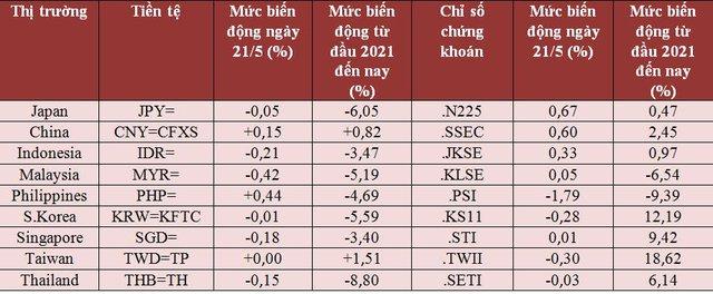 USD tăng vọt, lấn át sức hấp dẫn của vàng, chứng khoán và các tiền tệ khác do biến thể Delta - Ảnh 1.