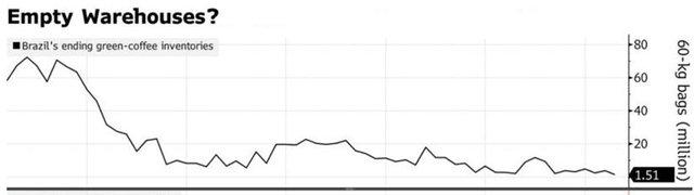 Giá cà phê thế giới tăng vọt, dự báo sẽ còn tăng tiếp - Ảnh 2.