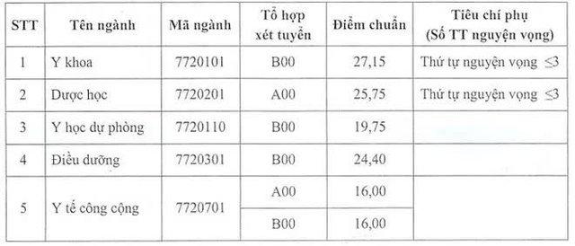 Vượt Công nghệ thông tin, đây mới là ngành học đỉnh của chóp khi lấy điểm chuẩn gần 30 điểm - Ảnh 4.