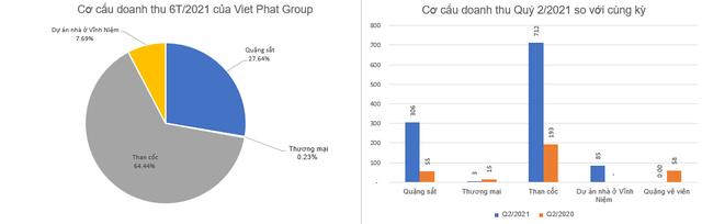 Doanh thu từ quặng và than cốc tăng mạnh, Viet Phat Group (VPG) báo lãi 261 tỷ đồng trong 6 tháng, gấp 34 lần cùng kỳ - Ảnh 2.