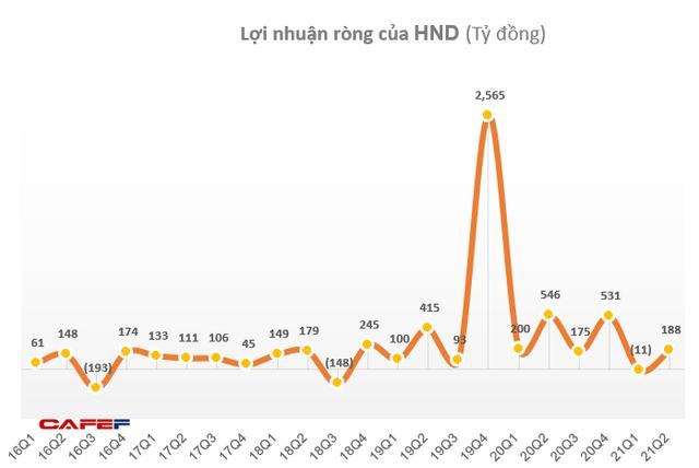 KQKD ngành nhiệt điện Q2/2021: Quán quân tăng trưởng thuộc về doanh nghiệp có lãi gấp 7 lần cùng kỳ - Ảnh 3.