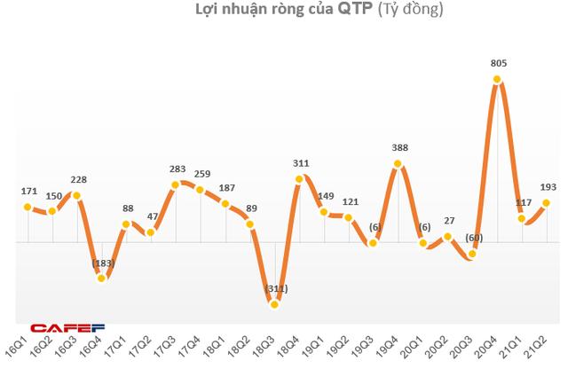 KQKD ngành nhiệt điện Q2/2021: Quán quân tăng trưởng thuộc về doanh nghiệp có lãi gấp 7 lần cùng kỳ - Ảnh 4.