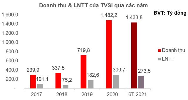 Chứng khoán Tân Việt (TVSI): Hoàn thành tăng vốn điều lệ lên 2.639 tỷ đồng, lợi nhuận 6 tháng đạt 273,5 tỷ đồng - Ảnh 1.
