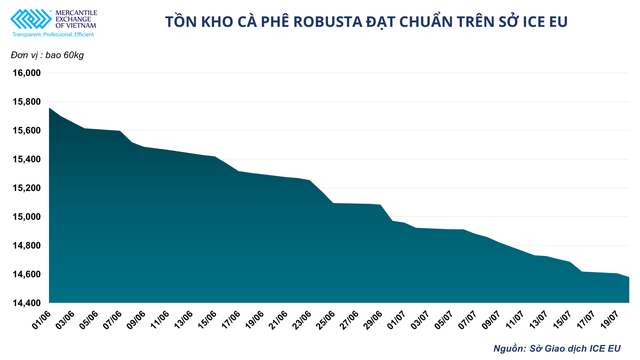 Giá cà phê thế giới tăng mạnh có là cơ hội cho ngành xuất khẩu cà phê Việt Nam? - Ảnh 2.