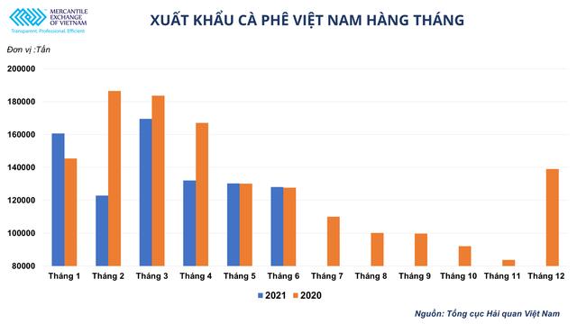 Giá cà phê thế giới tăng mạnh có là cơ hội cho ngành xuất khẩu cà phê Việt Nam? - Ảnh 3.