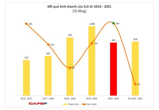 Mía đường Sơn La (SLS): Niên độ 2020 – 2021 lãi 164 tỷ đồng, cao gấp hơn 6 lần mục tiêu cả niên độ - Ảnh 2.