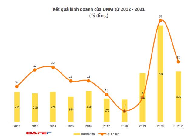Doanh thu khẩu trang giảm y tế giảm mạnh, Danameco (DNM) báo lãi quý 2 vỏn vẹn 22 triệu đồng, giảm sâu so với cùng kỳ 2020 - Ảnh 1.
