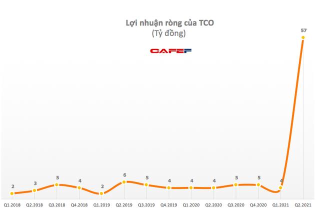TCO: Quý 2 lãi 57 tỷ đồng, cao gấp 14 lần cùng kỳ - cao nhất trong lịch sử hoạt động - Ảnh 1.