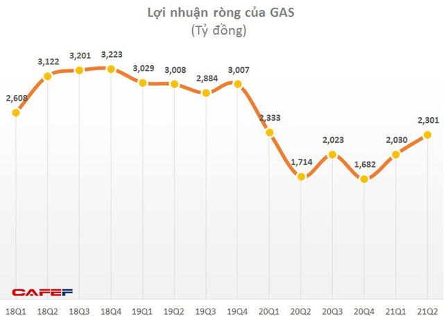 PVGas (GAS) báo lãi quý 2 hơn 2.300 tỷ đồng, 6 tháng hoàn thành 62% kế hoạch lợi nhuận cả năm - Ảnh 3.