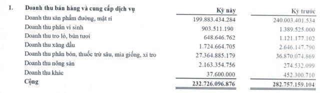 Mía đường Sơn La (SLS): Niên độ 2020 – 2021 lãi 164 tỷ đồng, cao gấp hơn 6 lần mục tiêu cả niên độ - Ảnh 1.