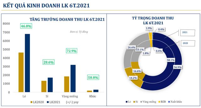 PNJ: Lợi nhuận 6 tháng tăng 67% lên 736 tỷ  đồng, kênh online đột biến với mức tăng trưởng 317% - Ảnh 1.