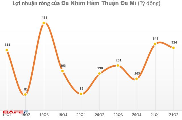 Lưu lượng nước về nhiều, Thủy điện Đa Nhim-Hàm Thuận-Đa Mi (DNH) lãi 667 tỷ đồng trong 6 tháng, vượt kế hoạch năm - Ảnh 2.