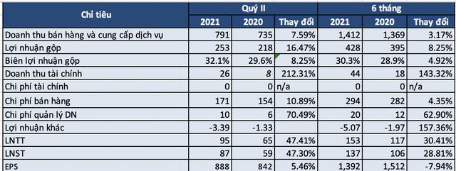 Về với Vinamilk, Sữa Mộc Châu báo lãi quý 2/2021 tăng 47% cùng kỳ năm trước - Ảnh 1.
