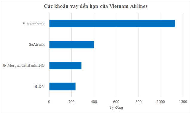 Vietnam Airlines sắp tăng vốn chữa cháy gần 15.400 tỷ đồng nợ đến hạn với các ngân hàng, đối tác, nhà cung cấp - Ảnh 1.