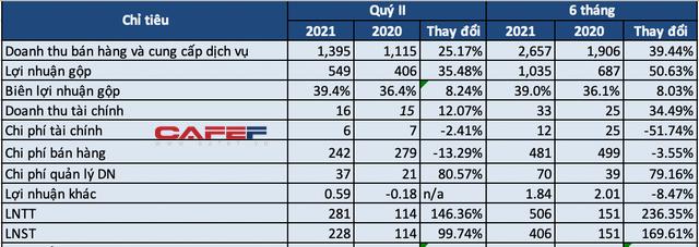 Sữa Quốc tế lột xác kể từ khi về tay Chứng khoán Bản Việt: 6 tháng lãi trước thuế hơn 500 tỷ, gấp 3,3 lần cùng kỳ năm trước - Ảnh 1.