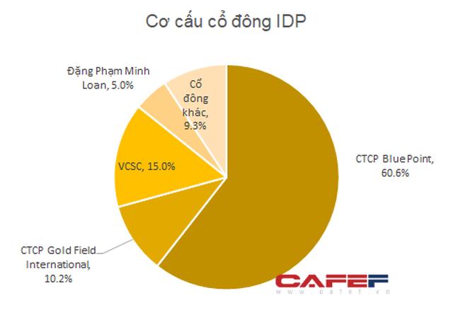 Sữa Quốc tế lột xác kể từ khi về tay Chứng khoán Bản Việt: 6 tháng lãi trước thuế hơn 500 tỷ, gấp 3,3 lần cùng kỳ năm trước - Ảnh 2.