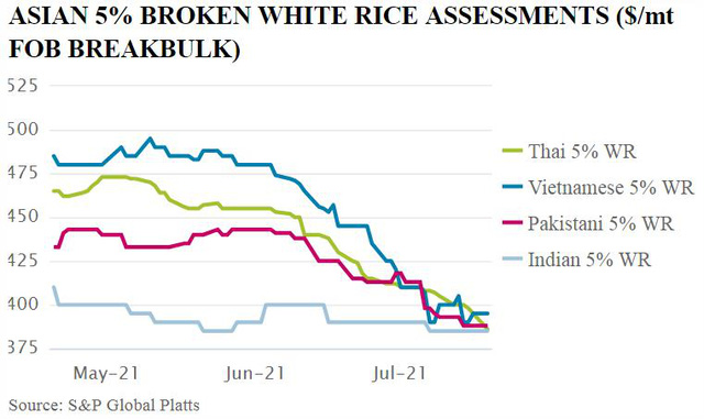 """Giá gạo Châu Á """"sụp đổ"""" do COVID-19 - Ảnh 1."""