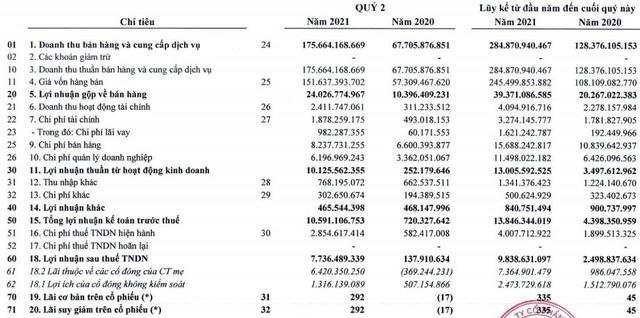 BV Land (BVL) báo lợi nhuận nửa đầu năm tăng gấp gần 4 lần so với cùng kỳ 2020 - Ảnh 1.
