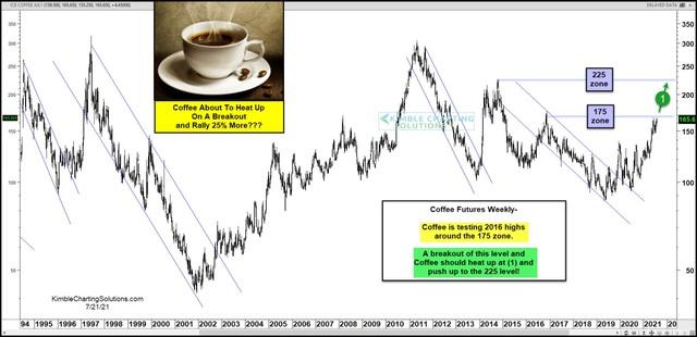 """Giá cà phê tăng 20% chỉ trong một tuần, đạt """"đỉnh"""" 6,5 năm, dự báo tăng thêm 25% nữa - Ảnh 2."""