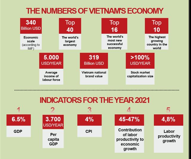 Vì sao nhiều nhà đầu tư bỏ qua Thái Lan và chọn Việt Nam để rót vốn? - Ảnh 2.