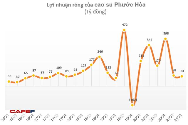 Không còn tiền đền bù từ dự án KCN Nam Tân Uyên, Cao su Phước Hòa (PHR) báo lãi 6 tháng bằng 1/3 cùng kỳ 2020 - Ảnh 2.