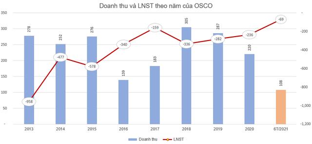 Vận tải biển Phương Đông (NOS) lỗ tiếp 69 tỷ đồng, nâng tổng lỗ lũy kế lên gần 4.500 tỷ đồng, đã âm vốn chủ hơn 4.200 tỷ đồng - Ảnh 1.