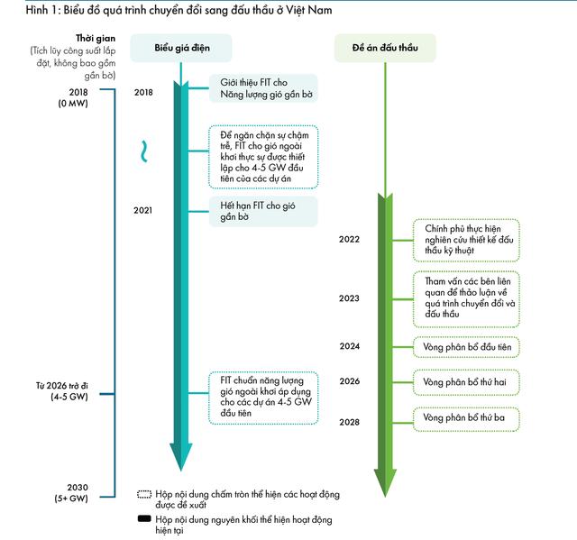 Hội đồng Điện gió Toàn cầu: Điện gió ngoài khơi Việt Nam khó vận hành đúng nghĩa trước năm 2026 - Ảnh 1.