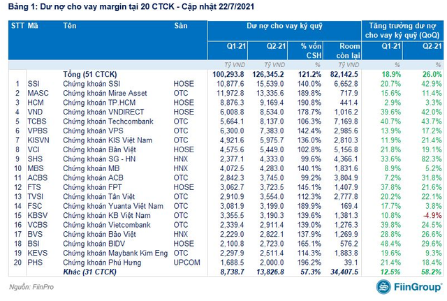 Tỷ lệ sử dụng đòn bẩy của thị trường chứng khoán Việt Nam lập đỉnh lịch sử, rủi ro nếu xuất hiện nhịp điều chỉnh - Ảnh 2.