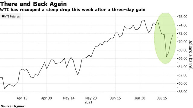 Thị trường diễn biến khó lường, chuyên gia quay xe dự báo giá dầu tiếp tục tăng mạnh - Ảnh 1.