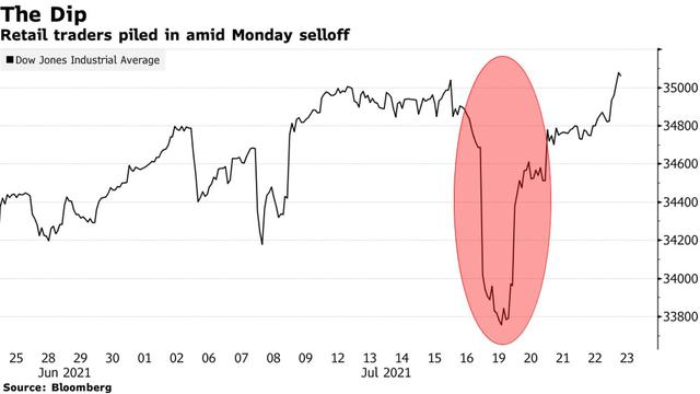 Nhóm nhà đầu tư gây bão Phố Wall: Đổ hàng tỷ USD để bắt đáy, nhanh chóng đưa thị trường chạm đỉnh lịch sử  - Ảnh 2.